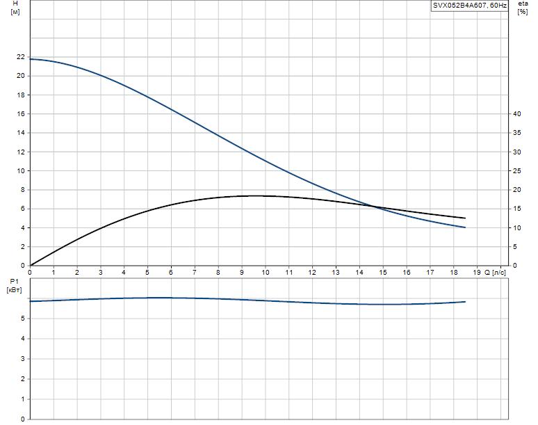 Гидравлические характеристики насоса Grundfos SVX052B4A607 артикул: 96103153