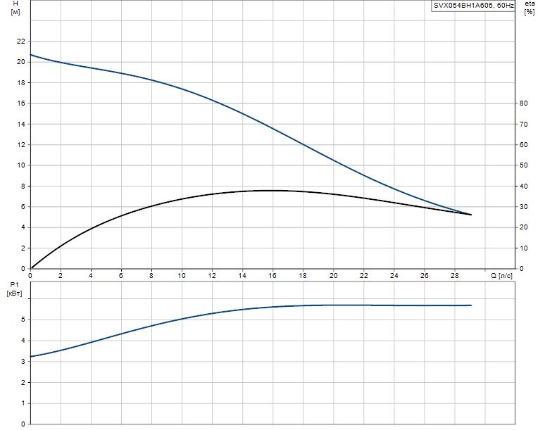 Гидравлические характеристики насоса Grundfos SVX054BH1A605 артикул: 96103155