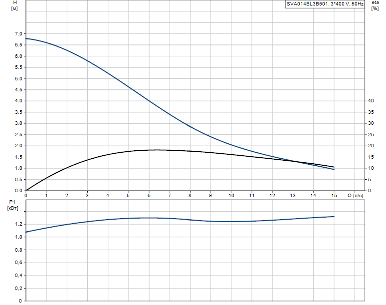Гидравлические характеристики насоса Grundfos SVA014BL3B501 артикул: 96113512