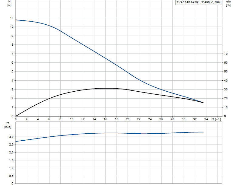 Гидравлические характеристики насоса Grundfos SVA034B1A501 артикул: 96113592