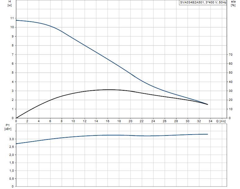 Гидравлические характеристики насоса Grundfos SVA034B2A501 артикул: 96113596