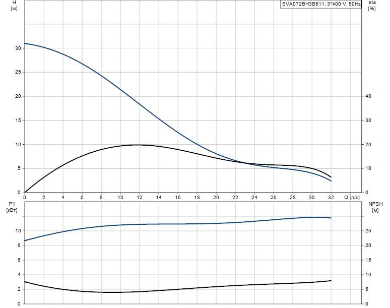 Гидравлические характеристики насоса Grundfos SVA072BH3B511 артикул: 96113844