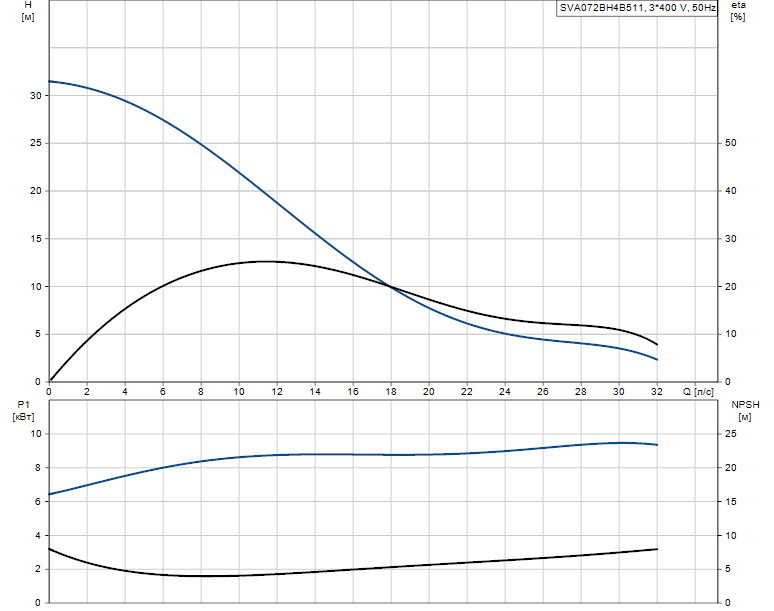 Гидравлические характеристики насоса Grundfos SVA072BH4B511 артикул: 96113846