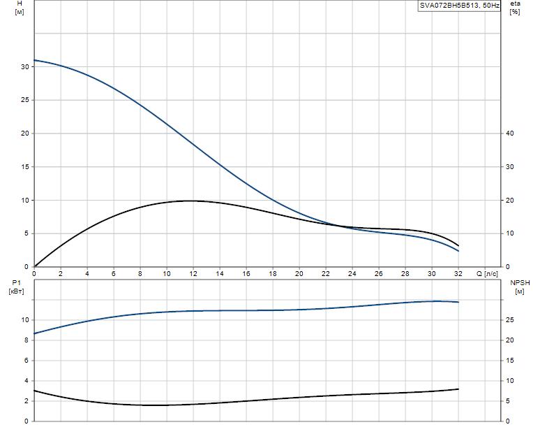 Гидравлические характеристики насоса Grundfos SVA072BH5B513 артикул: 96113849
