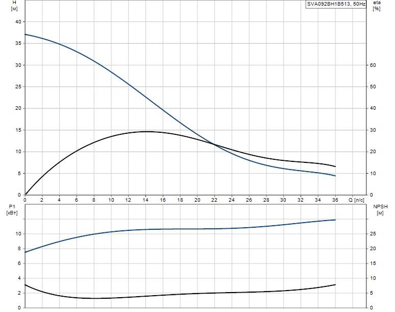 Гидравлические характеристики насоса Grundfos SVA092BH1B513 артикул: 96113853