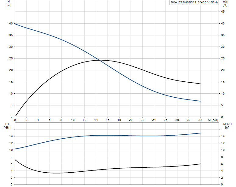 Гидравлические характеристики насоса Grundfos SVA122BH6B511 артикул: 96113866