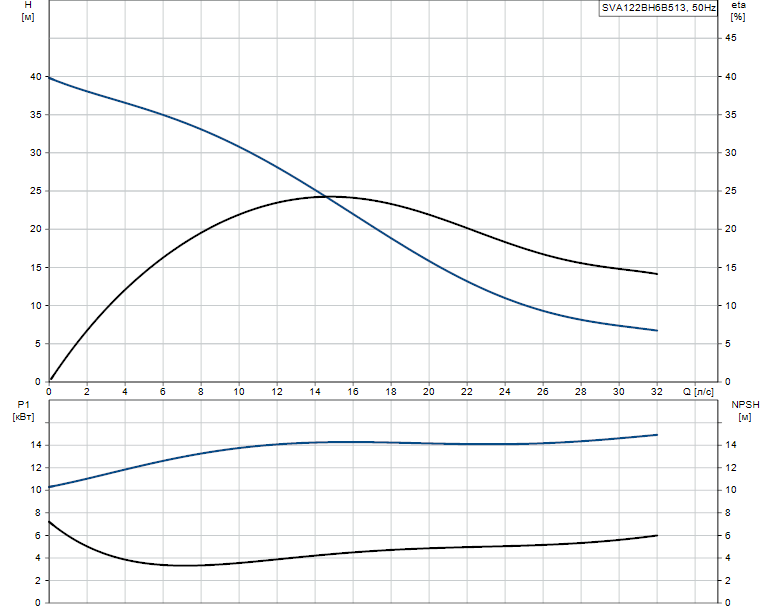 Гидравлические характеристики насоса Grundfos SVA122BH6B513 артикул: 96113867