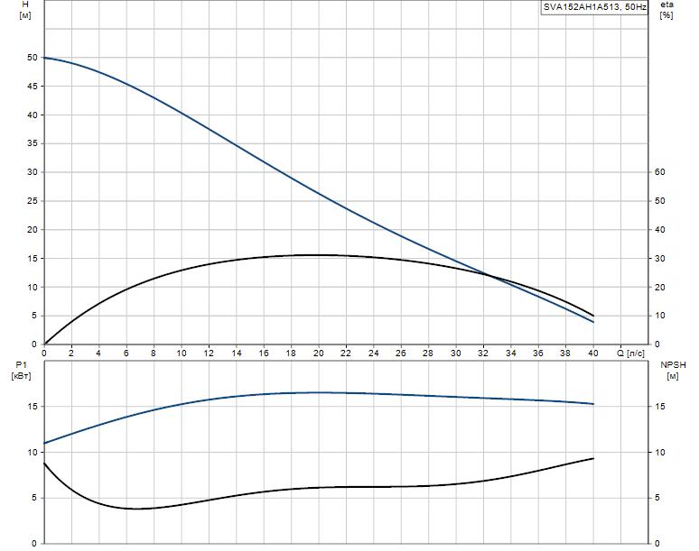 Гидравлические характеристики насоса Grundfos SVA152AH1A513 артикул: 96113981