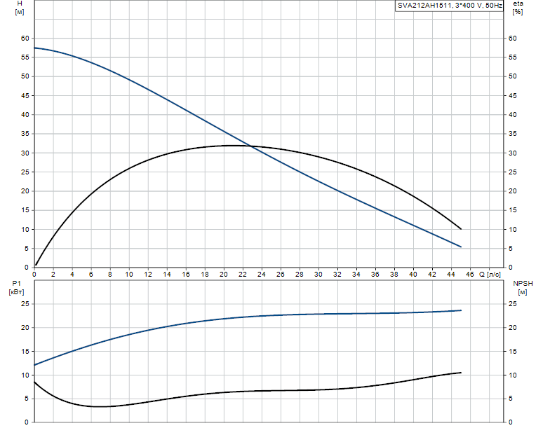 Гидравлические характеристики насоса Grundfos SVA212AH1511 артикул: 96113984