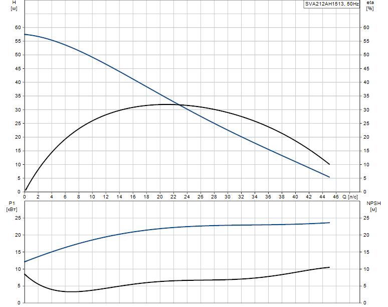 Гидравлические характеристики насоса Grundfos SVA212AH1513 артикул: 96113985