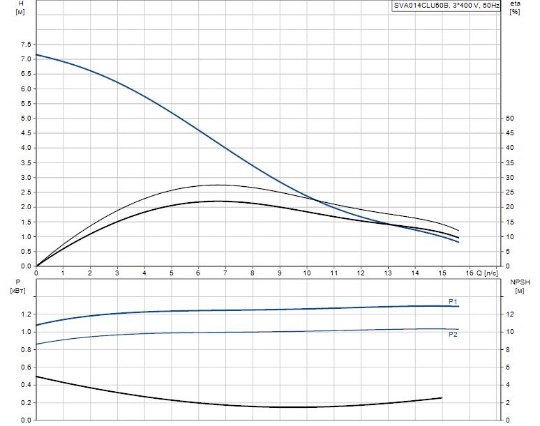 Гидравлические характеристики насоса Grundfos SVA014CLU50B артикул: 96249071
