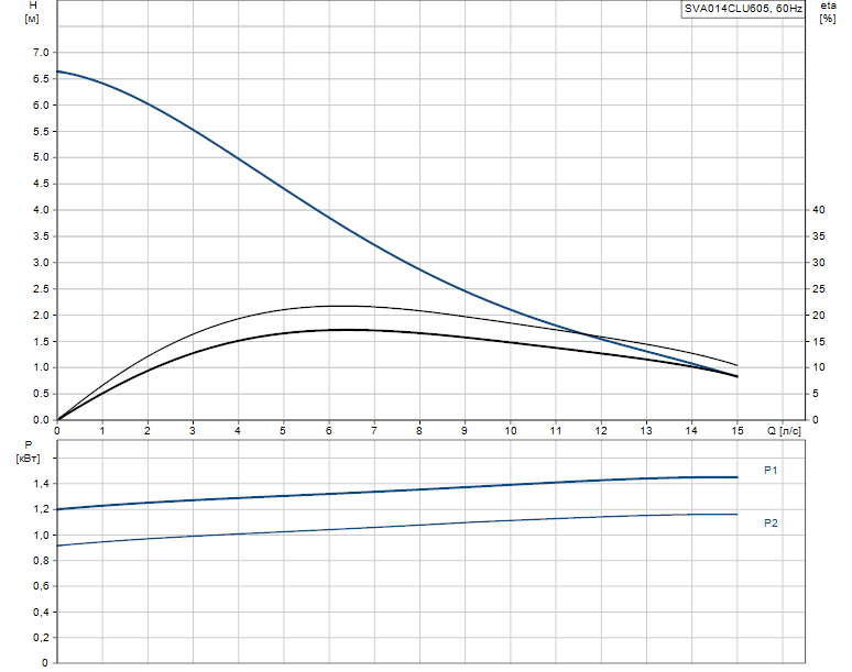 Гидравлические характеристики насоса Grundfos SVA014CLU605 артикул: 96249104