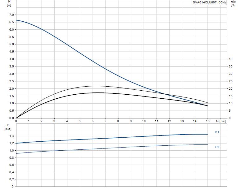 Гидравлические характеристики насоса Grundfos SVA014CLU607 артикул: 96249105