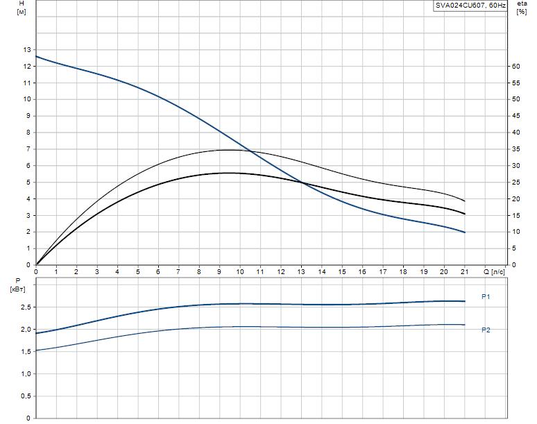 Гидравлические характеристики насоса Grundfos SVA024CU607 артикул: 96249111