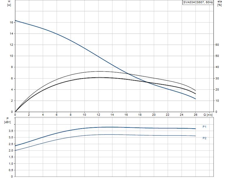 Гидравлические характеристики насоса Grundfos SVA034CS607 артикул: 96249114