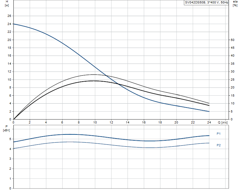Гидравлические характеристики насоса Grundfos SV042DS50B артикул: 96249123