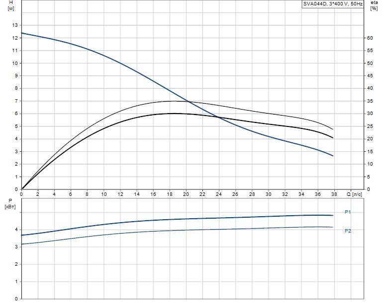 Гидравлические характеристики насоса Grundfos SVA044D артикул: 96249128