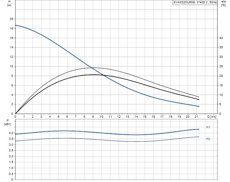 Гидравлические характеристики насоса Grundfos SVA032DU50B артикул: 96249131