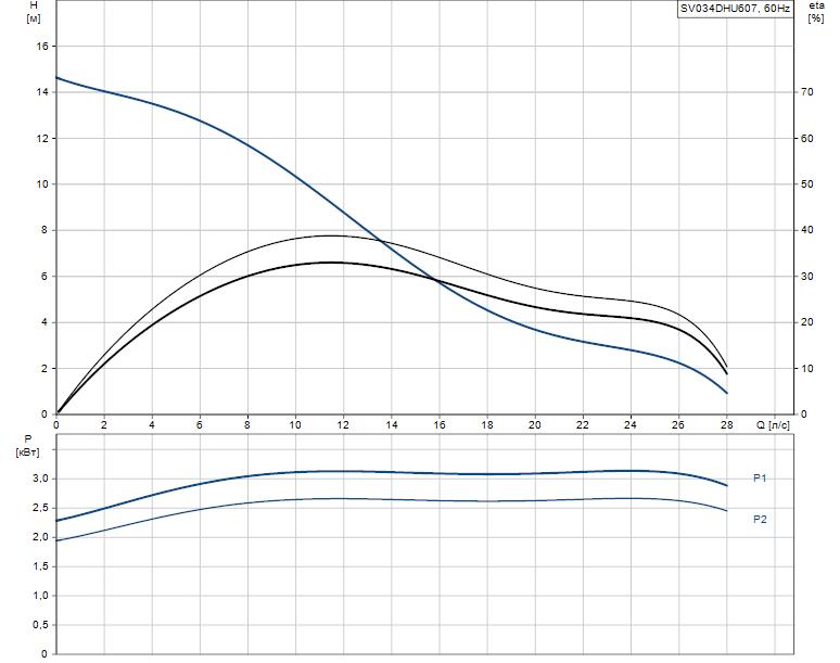 Гидравлические характеристики насоса Grundfos SV034DHU607 артикул: 96249192