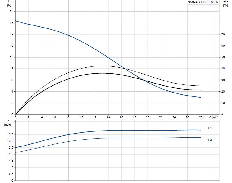 Гидравлические характеристики насоса Grundfos SV044DHU605 артикул: 96249194