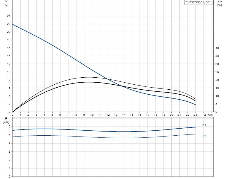 Гидравлические характеристики насоса Grundfos SV052DS605 артикул: 96249200