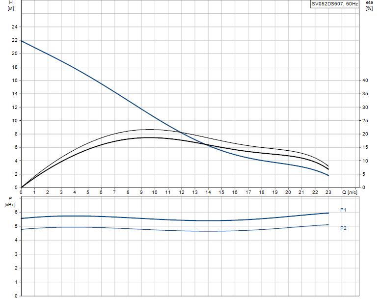 Гидравлические характеристики насоса Grundfos SV052DS607 артикул: 96249201