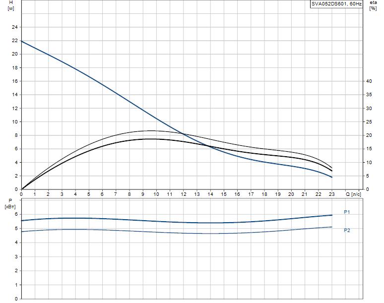 Гидравлические характеристики насоса Grundfos SVA052DS601 артикул: 96249220