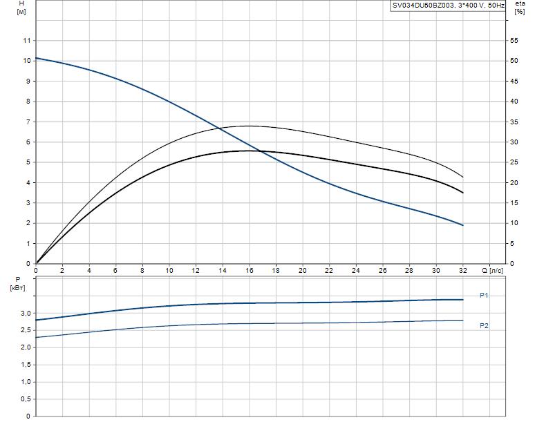 Гидравлические характеристики насоса Grundfos SV034DU50BZ003 артикул: 96253905