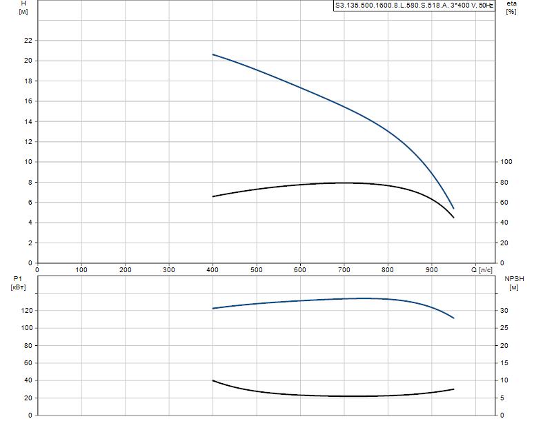 Гидравлические характеристики насоса Grundfos S3.135.500.1600.8.L.580.S.518.A артикул: 96293654