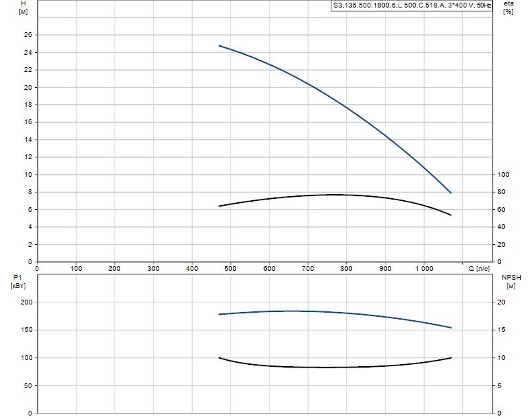 Гидравлические характеристики насоса Grundfos S3.135.500.1800.6.L.500.C.518.A артикул: 96293658