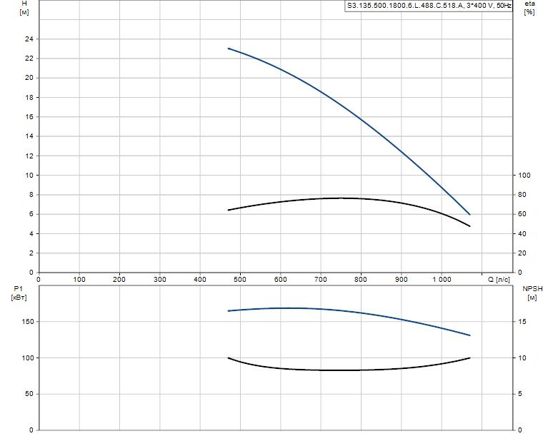 Гидравлические характеристики насоса Grundfos S3.135.500.1800.6.L.488.C.518.A артикул: 96293659