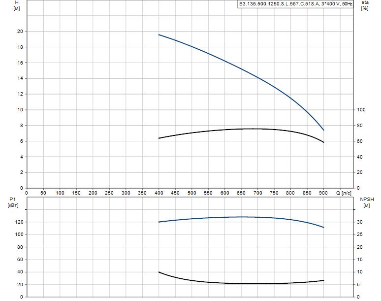Гидравлические характеристики насоса Grundfos S3.135.500.1250.8.L.567.C.518.A артикул: 96293662