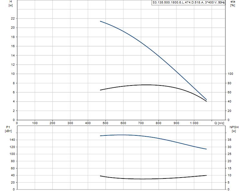 Гидравлические характеристики насоса Grundfos S3.135.500.1800.6.L.474.D.518.A артикул: 96293740