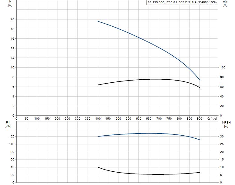 Гидравлические характеристики насоса Grundfos S3.135.500.1250.8.L.567.D.518.A артикул: 96293742