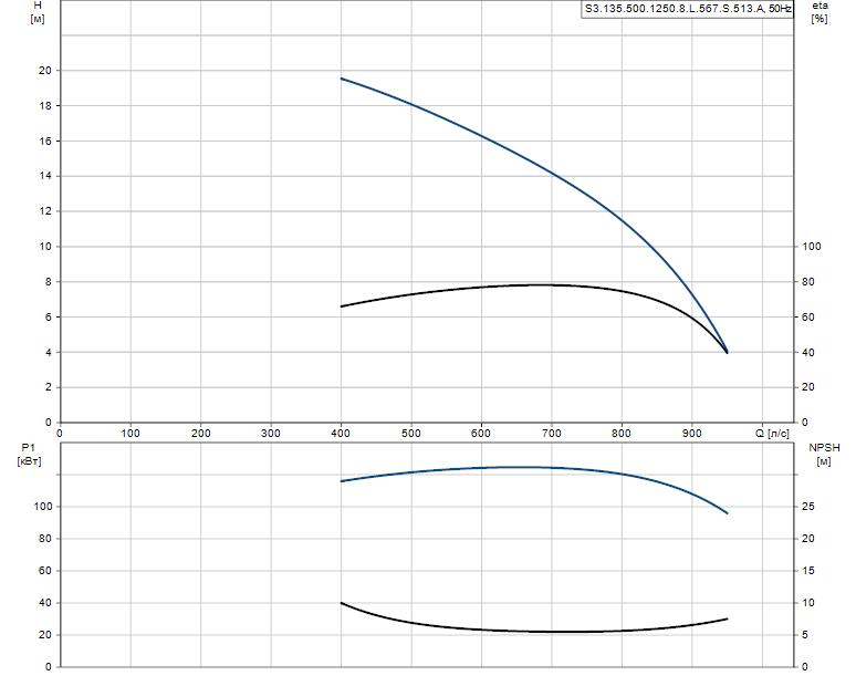 Гидравлические характеристики насоса Grundfos S3.135.500.1250.8.L.567.S.513.A артикул: 96293851