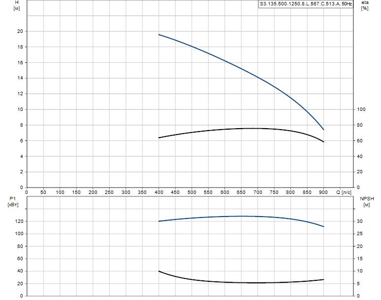 Гидравлические характеристики насоса Grundfos S3.135.500.1250.8.L.567.C.513.A артикул: 96293858
