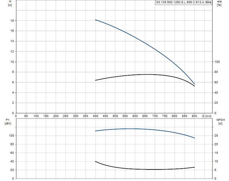Гидравлические характеристики насоса Grundfos S3.135.500.1250.8.L.556.C.513.A артикул: 96293859
