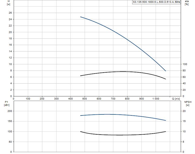 Гидравлические характеристики насоса Grundfos S3.135.500.1800.6.L.500.D.513.A артикул: 96293861