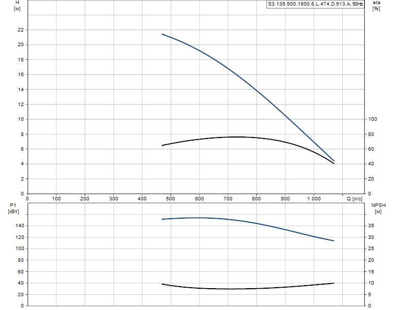 Гидравлические характеристики насоса Grundfos S3.135.500.1800.6.L.474.D.513.A артикул: 96293863