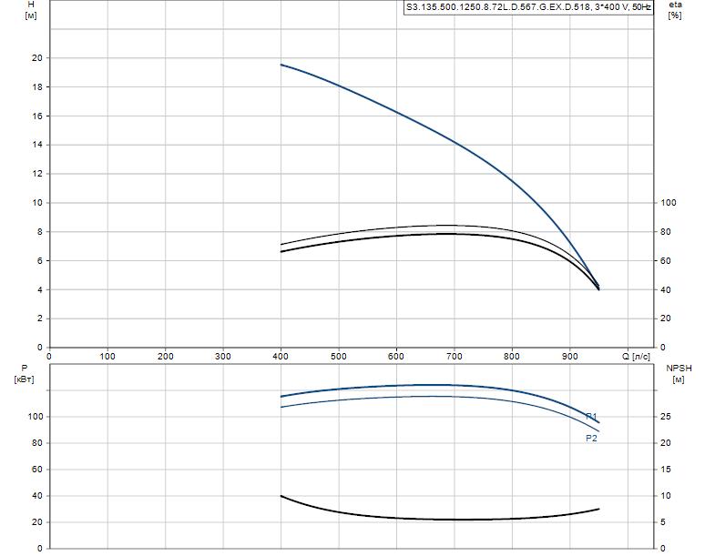Гидравлические характеристики насоса Grundfos S3.135.500.1250.8.72L.D.567.G.EX.D.518 артикул: 96308011