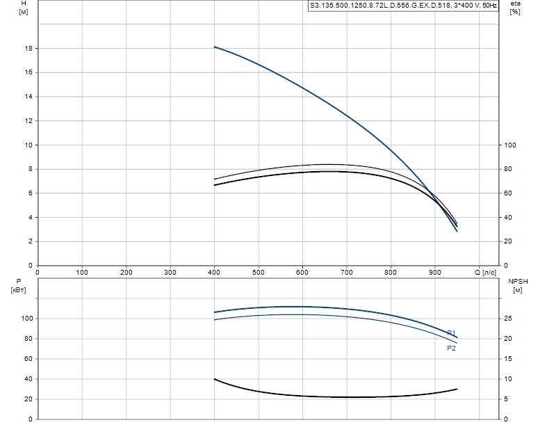 Гидравлические характеристики насоса Grundfos S3.135.500.1250.8.72L.D.556.G.EX.D.518 артикул: 96308013