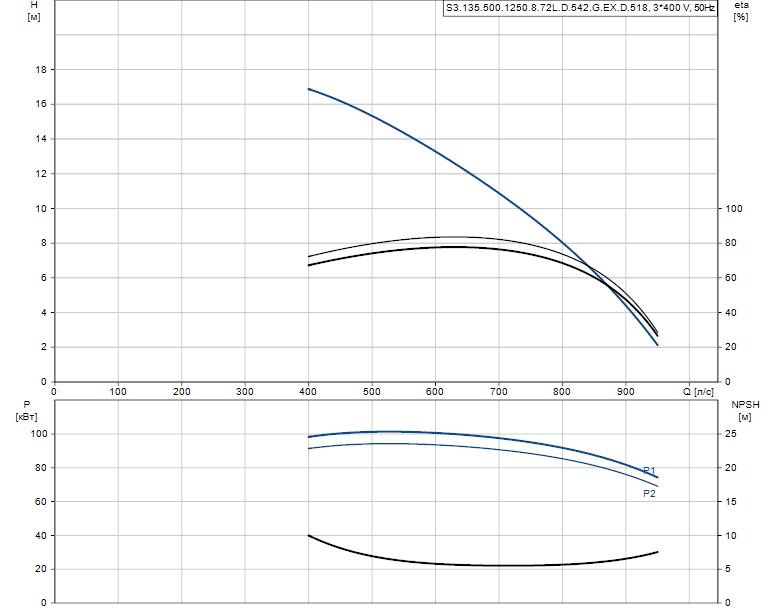 Гидравлические характеристики насоса Grundfos S3.135.500.1250.8.72L.D.542.G.EX.D.518 артикул: 96308015