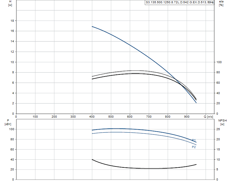 Гидравлические характеристики насоса Grundfos S3.135.500.1250.8.72L.D.542.G.EX.D.513 артикул: 96308016
