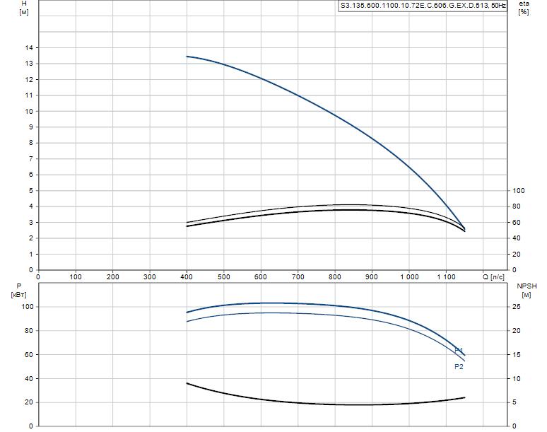 Гидравлические характеристики насоса Grundfos S3.135.600.1100.10.72E.C.606.G.EX.D.513 артикул: 96308038