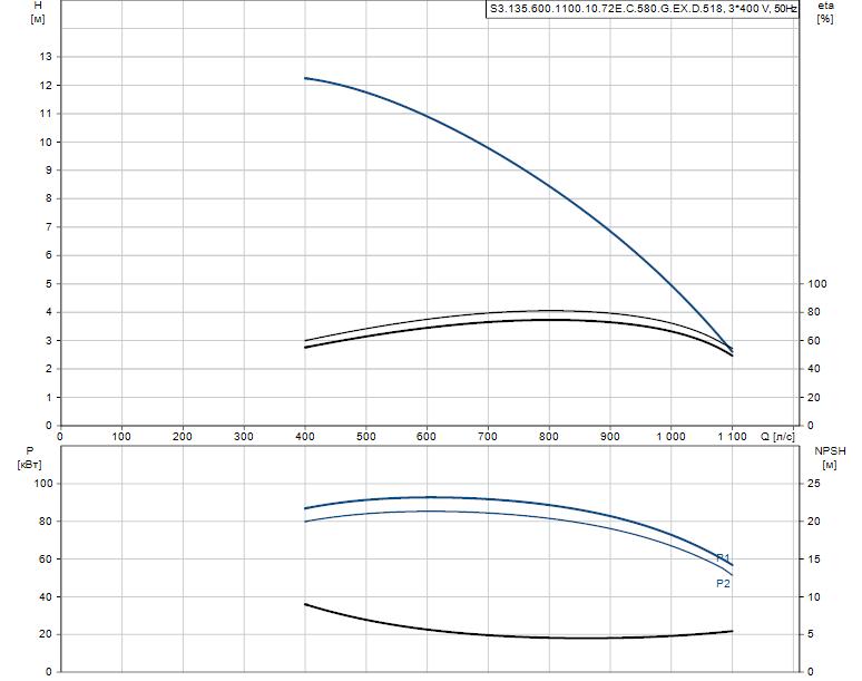 Гидравлические характеристики насоса Grundfos S3.135.600.1100.10.72E.C.580.G.EX.D.518 артикул: 96308039
