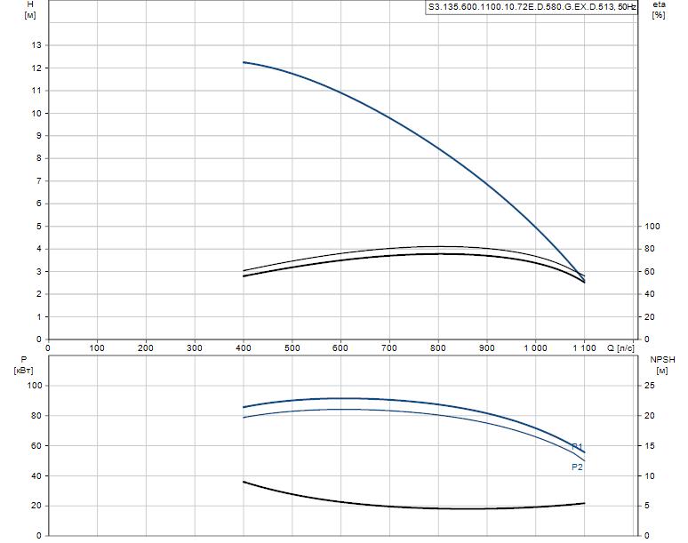 Гидравлические характеристики насоса Grundfos S3.135.600.1100.10.72E.D.580.G.EX.D.513 артикул: 96308050
