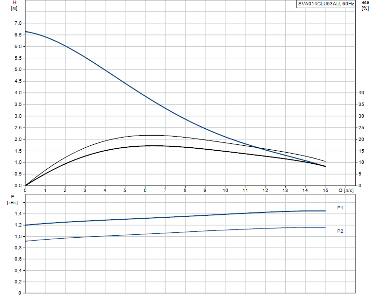 Гидравлические характеристики насоса Grundfos SVA014CLU63AU артикул: 96844081