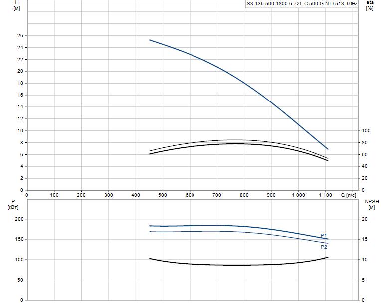 Гидравлические характеристики насоса Grundfos S3.135.500.1800.6.72L.C.500.G.N.D.513 артикул: 96856724