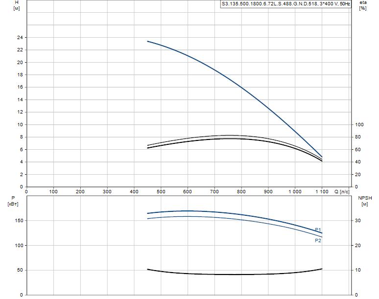 Гидравлические характеристики насоса Grundfos S3.135.500.1800.6.72L.S.488.G.N.D.518 артикул: 96856729
