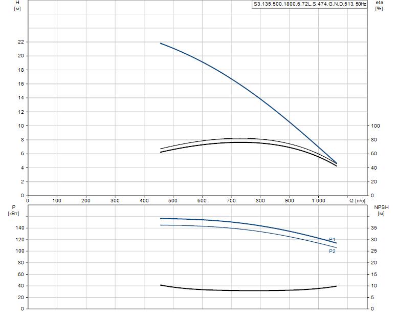 Гидравлические характеристики насоса Grundfos S3.135.500.1800.6.72L.S.474.G.N.D.513 артикул: 96856738